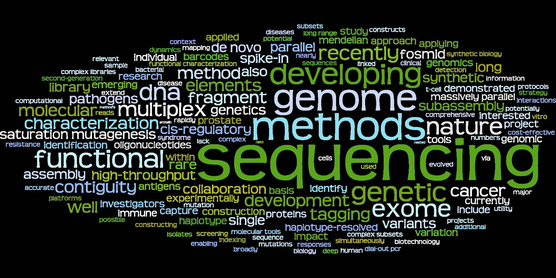 Wordle based on abstract content (September 2011)